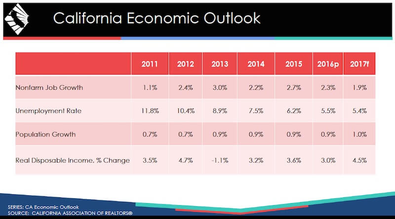 Graphic of California Economic Outlook