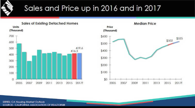 California Housing Sale And Price Graphic