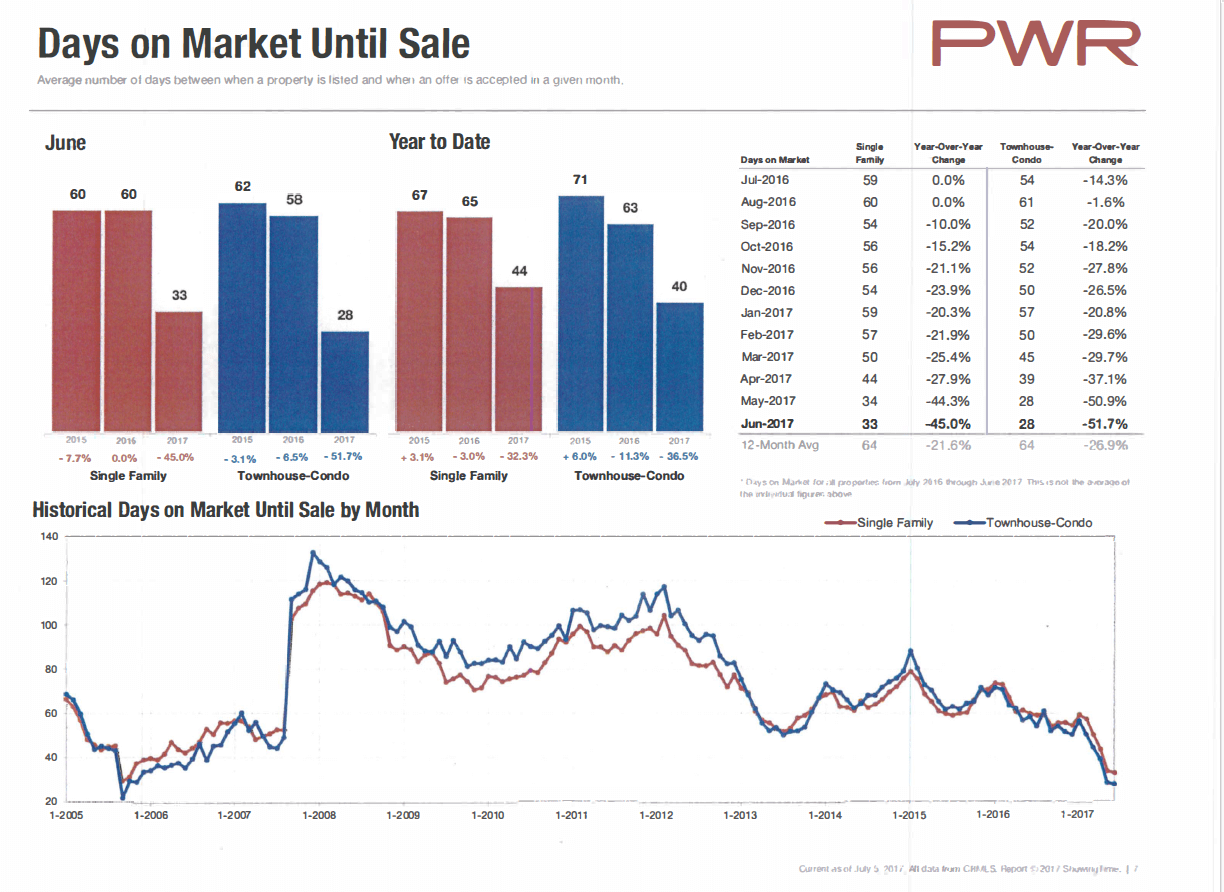 June 2017 Days On The Market Update